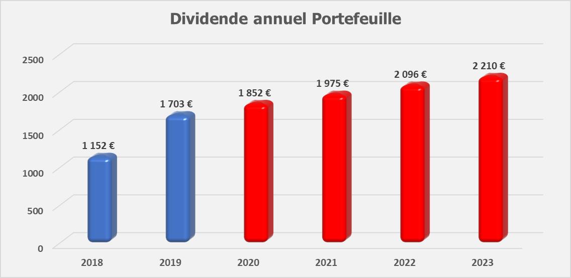 Suivi dividendes Octobre 2019