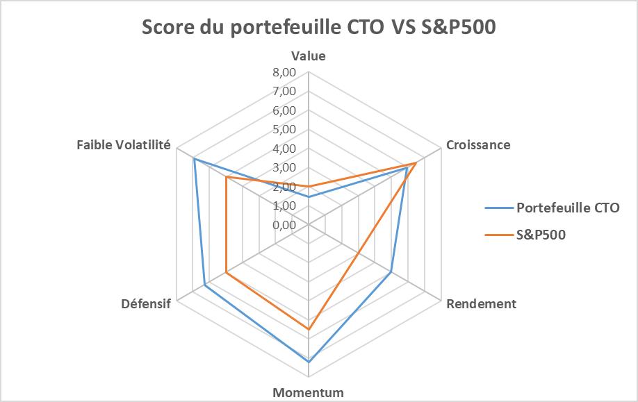 comparaison qualite portefeuille bourse CTO et S&P500