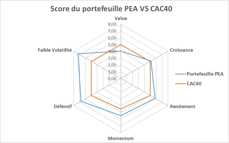comparaison qualite portefeuille bourse PEA et CAC40