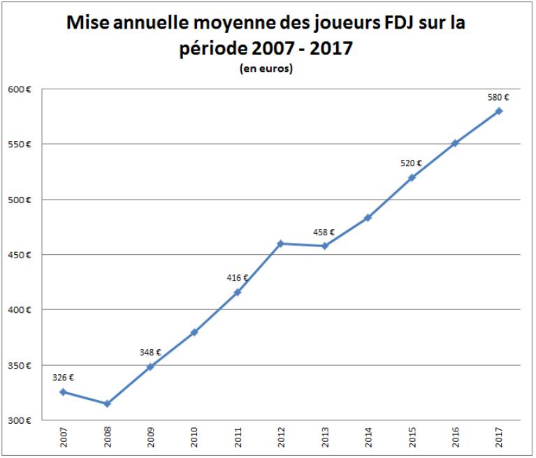 mise annuelle moyenne FDJ