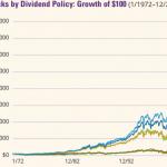 Pourquoi les actions à dividendes croissants montent