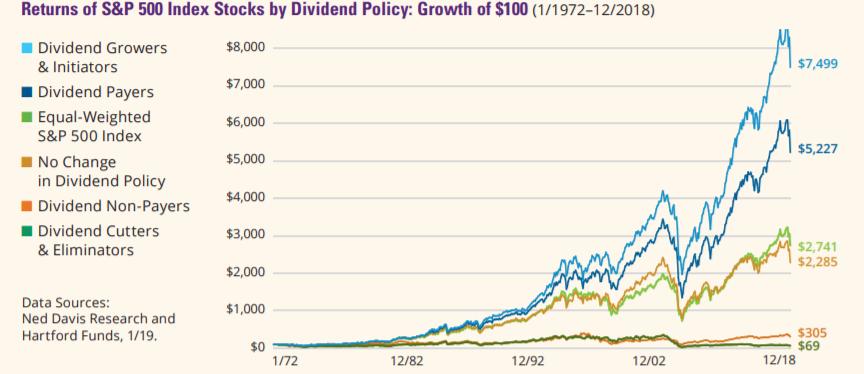 performance bourse par politique de dividende