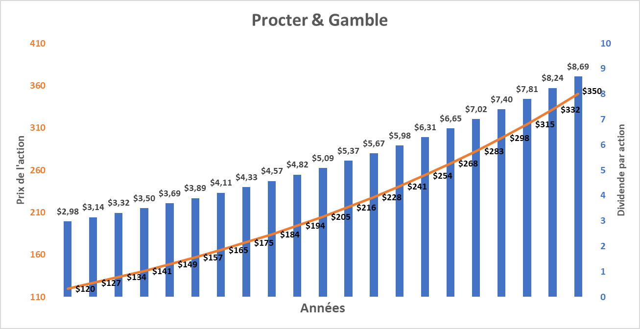 prevision bourse procter & gamble