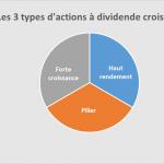 Les 3 types d'actions d'un bon portefeuille à dividende