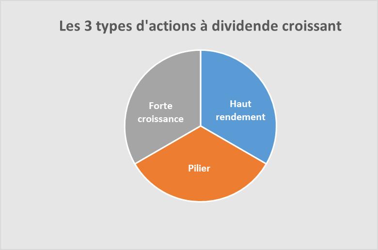 Les 3 types d'entreprises à dividendes croissants