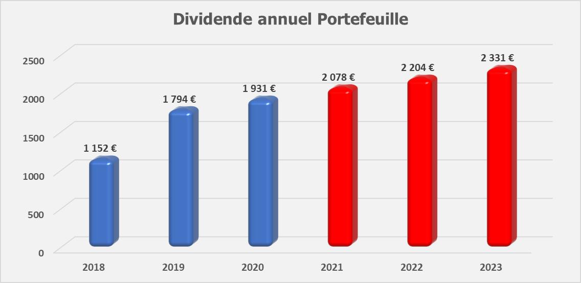 Suivi dividendes Decembre 2019