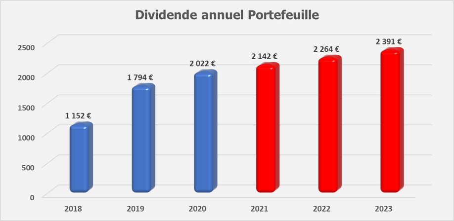 Suivi dividendes Fevrier 2020