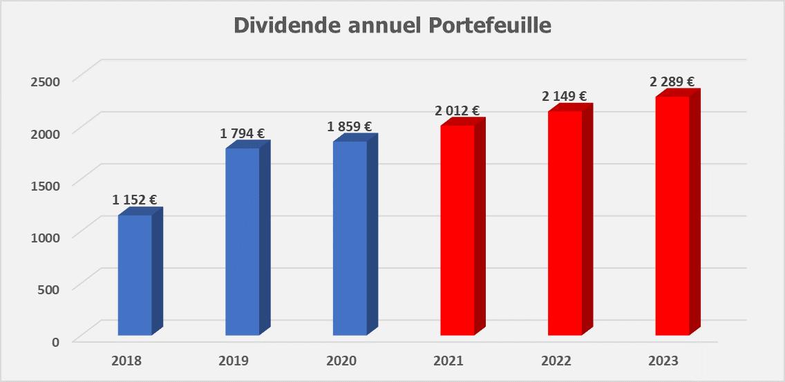 Suivi dividendes Mars 2020