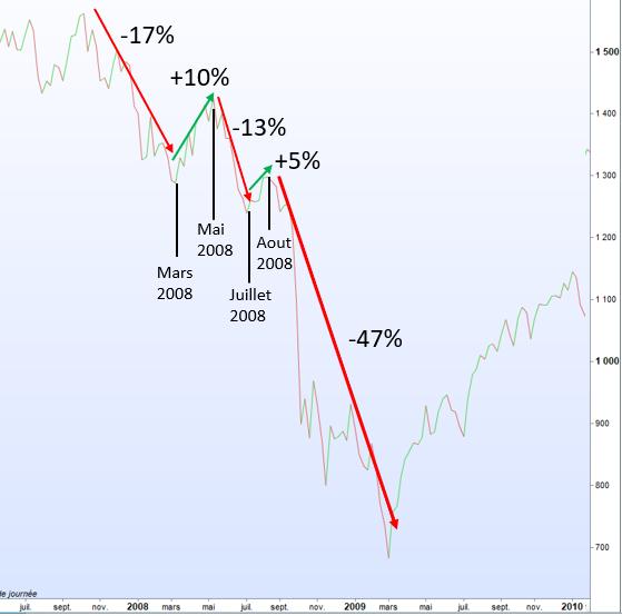 chute bourse crise 2008