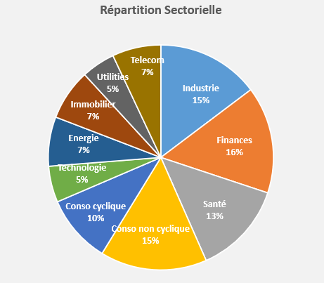 repartition sectorielle portefeuille International rendement