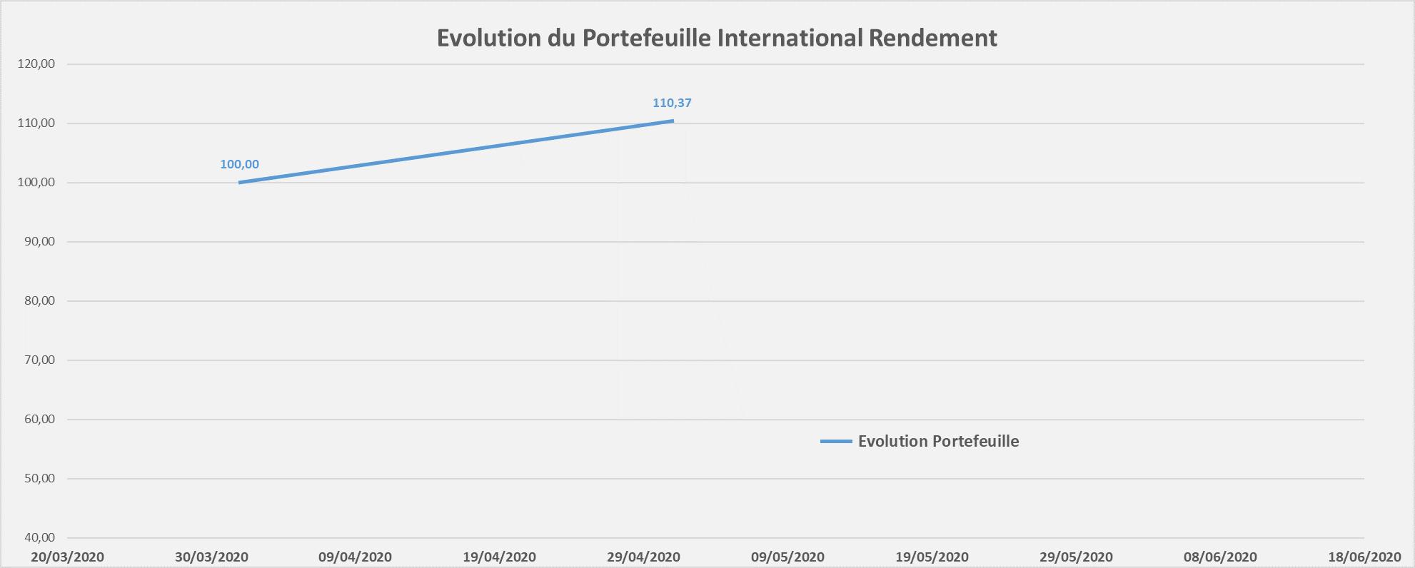 suivi performance portefeuille International Rendement avril 2020