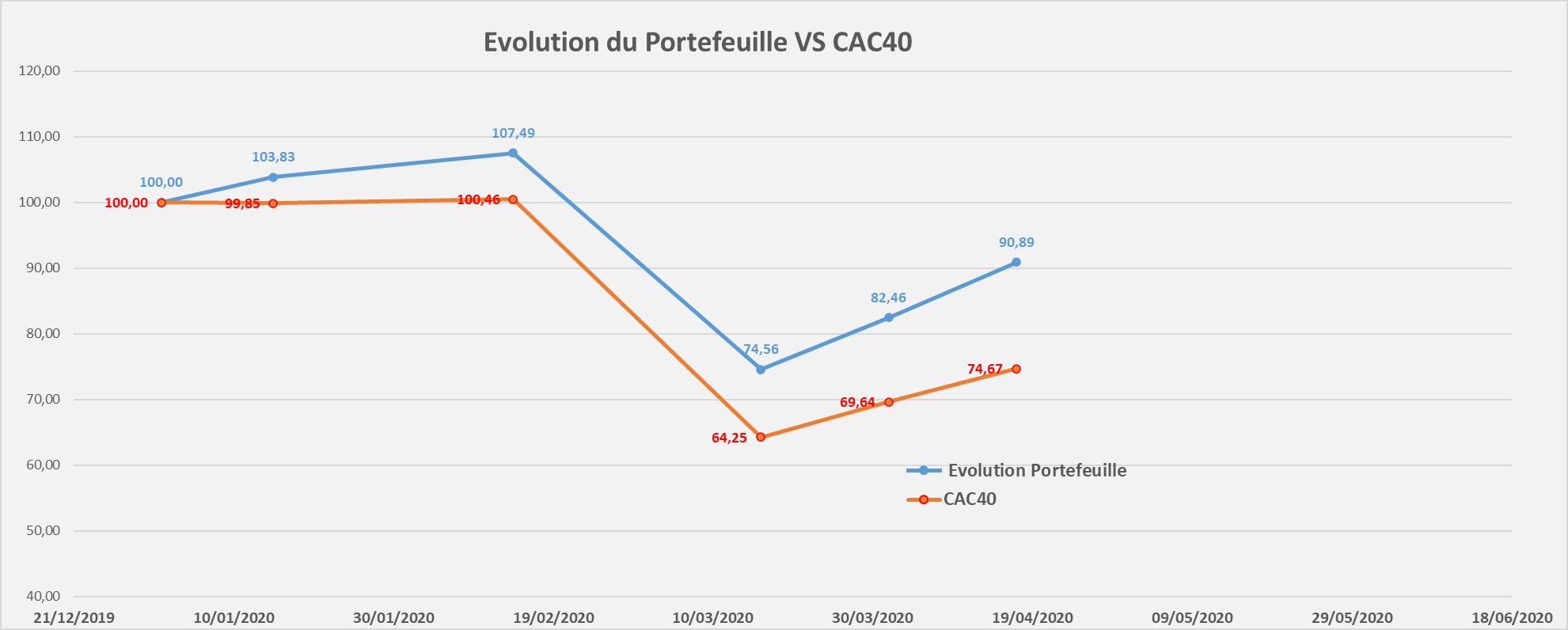 suivi performance portefeuille Mid & Small Croissance avril 2020