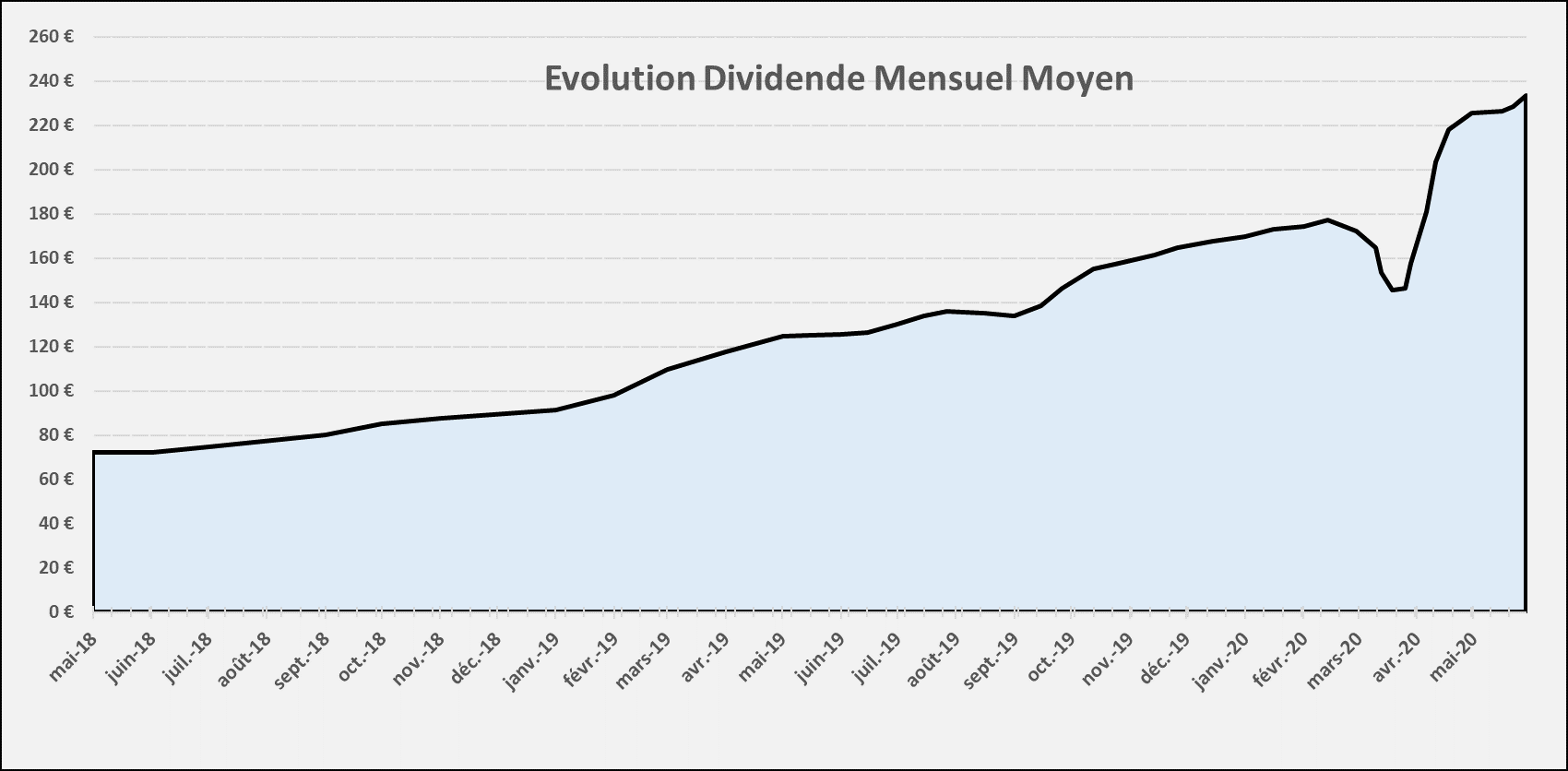Suivi dividendes Mai 2020