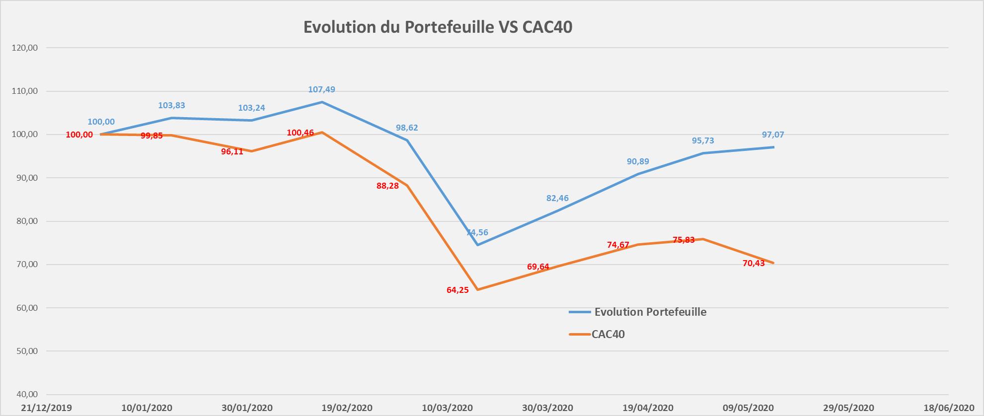 suivi performance portefeuille Mid & Small Croissance mai 2020