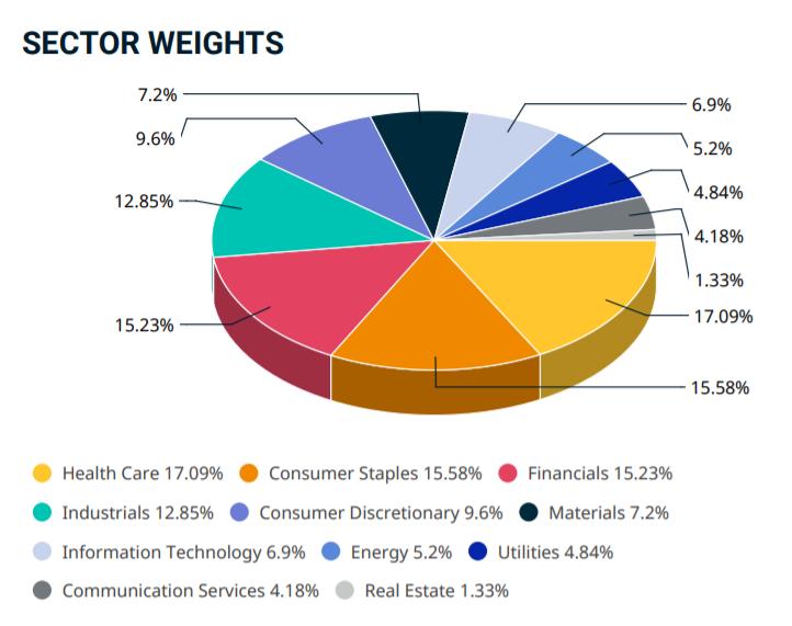 MSCI Europe secteurs