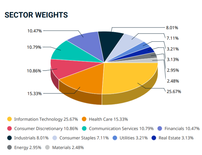 MSCI USA secteurs