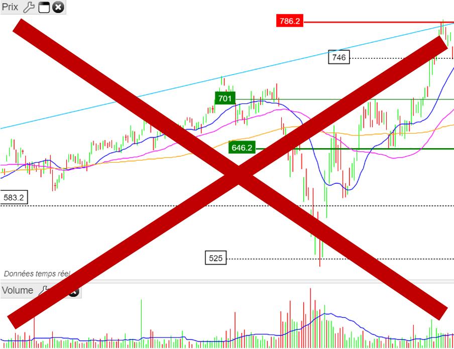 stop le trading en bourse