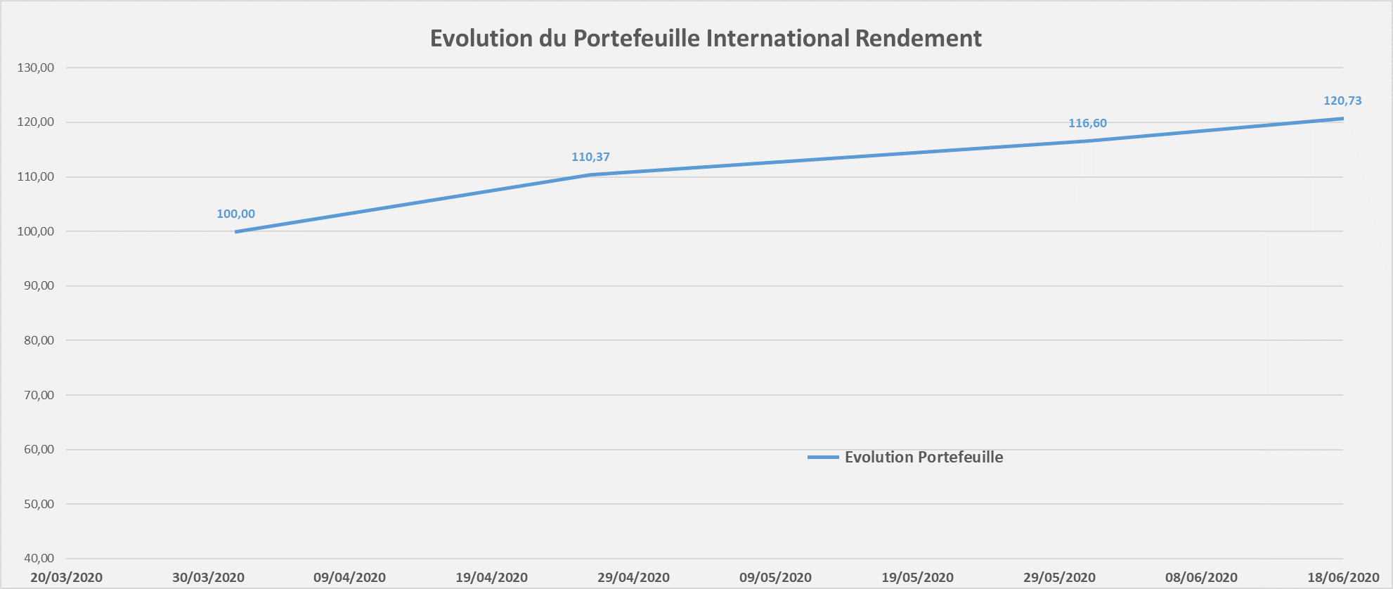 suivi performance portefeuille International Rendement juin 2020