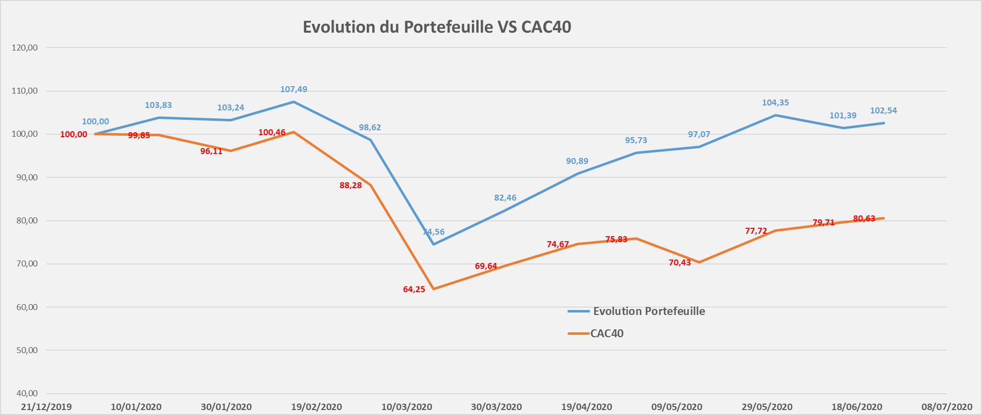 suivi performance portefeuille Mid & Small Croissance juin 2020