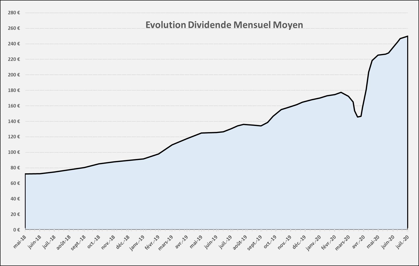 Suivi dividendes Juin 2020