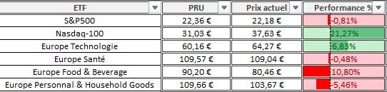 Portefeuille Passif ETF PEA composition aout 2020