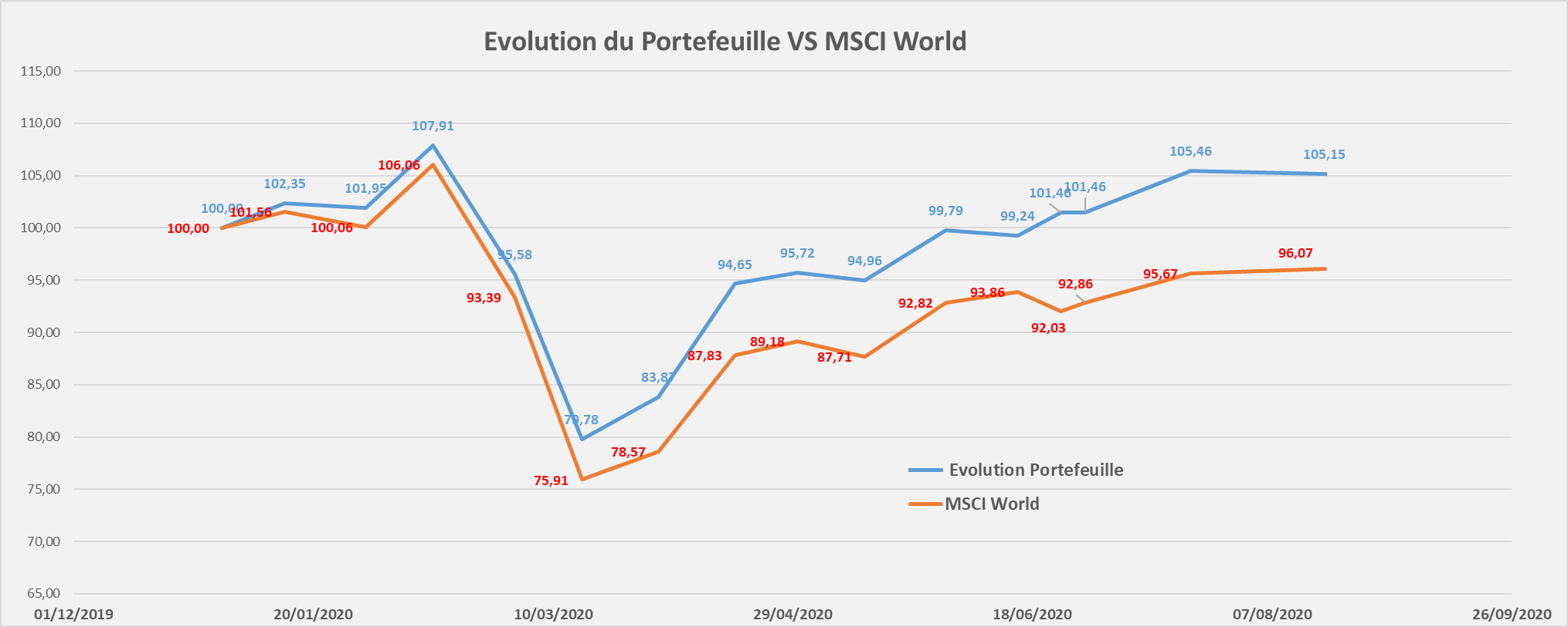 Portefeuille Passif ETF PEA evolution performance aout 2020