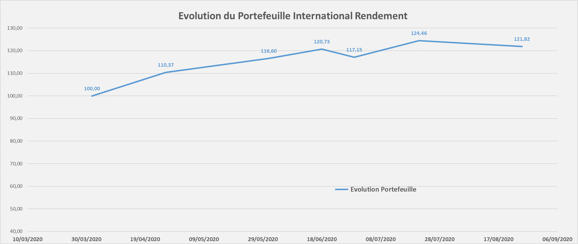 portefeuille international rendement performance Aout 2020