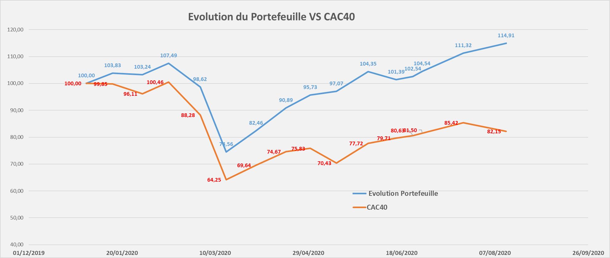 suivi performance portefeuille Mid & Small Croissance aout 2020