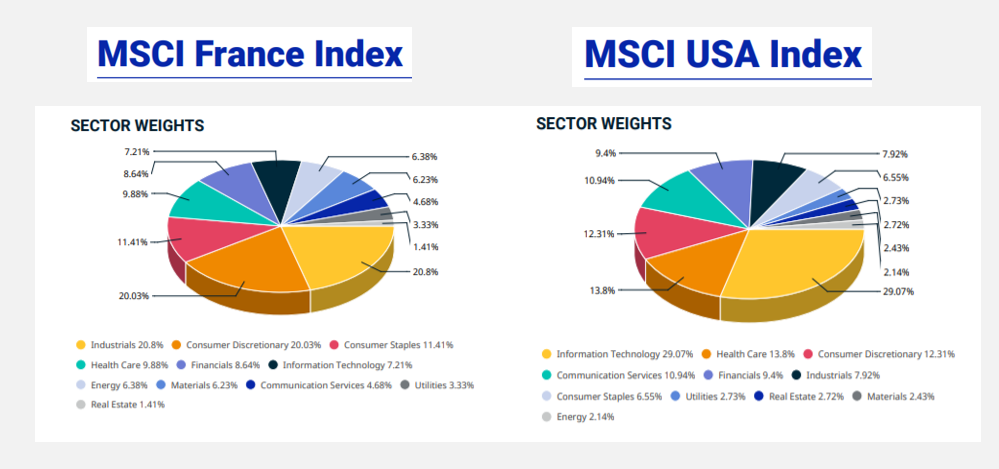 MSCI France vs MSCI USA