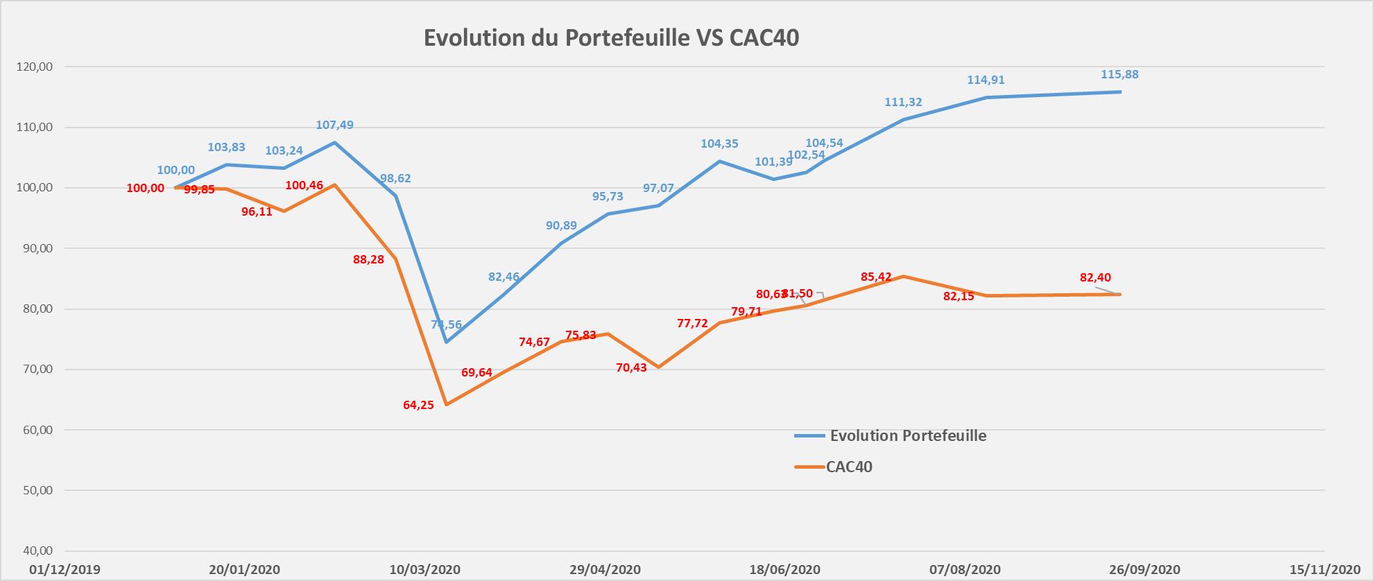 suivi performance portefeuille Mid & Small Croissance septembre 2020