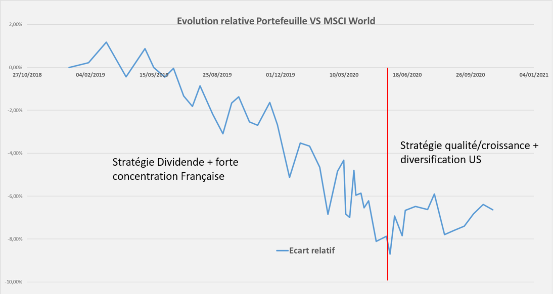 Performance relative Portefeuille Octobre 2020