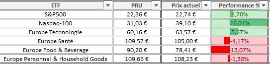 Portefeuille Passif ETF PEA composition octobre 2020