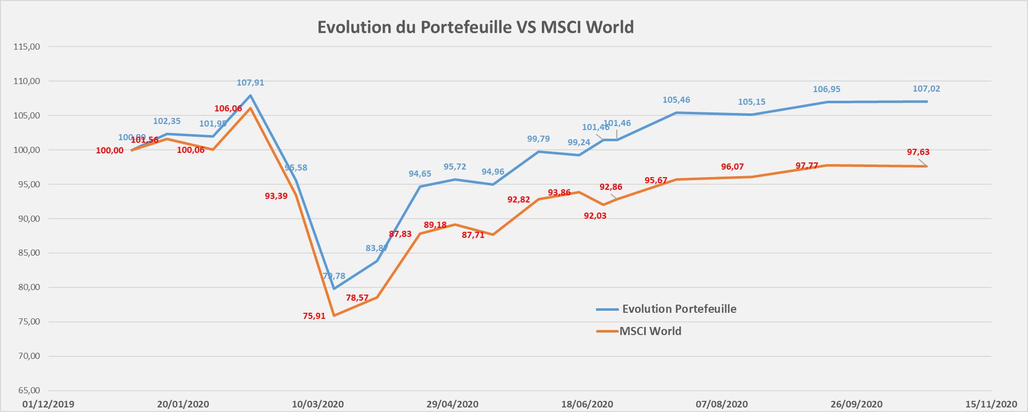 Portefeuille Passif ETF PEA evolution performance octobre 2020