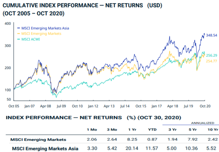 Investir ETF PAASI MSCI Emerging Asia Index