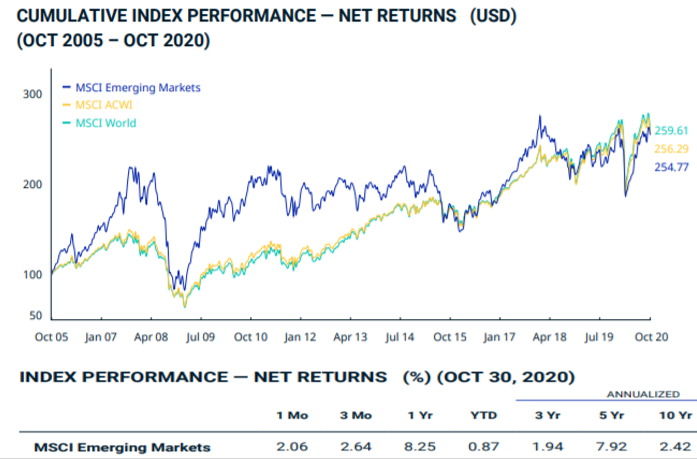 Investir ETF PAEEM MSCI Emerging Markets Index