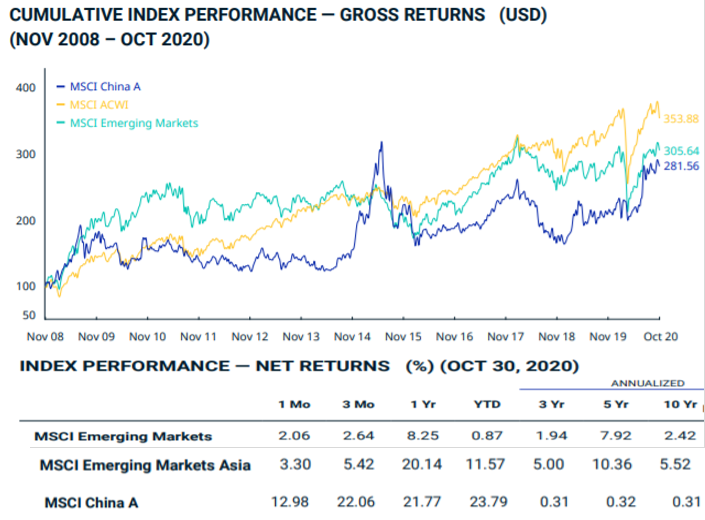 MSCI China A Index bourse
