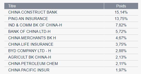 MSCI China Index CC1 Amundi