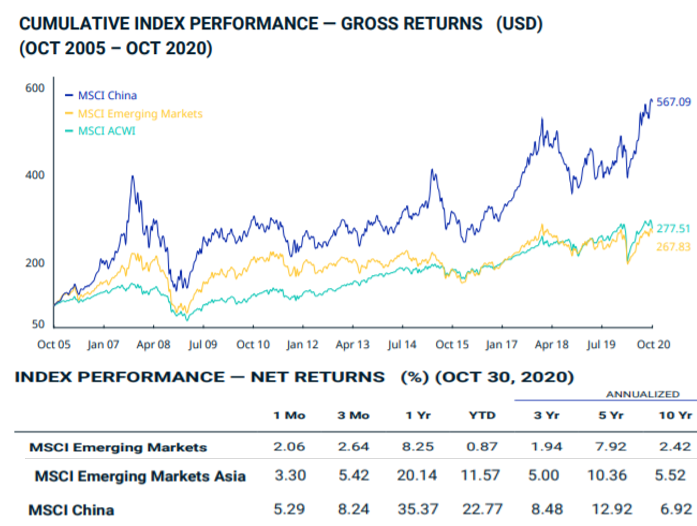 MSCI China Index bourse