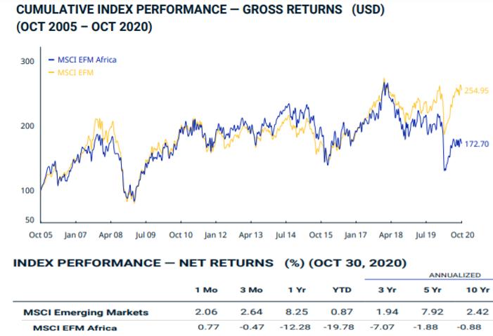 MSCI Emerging Africa bourse