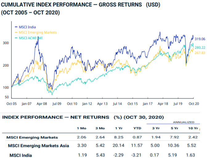 MSCI Emerging India Bourse