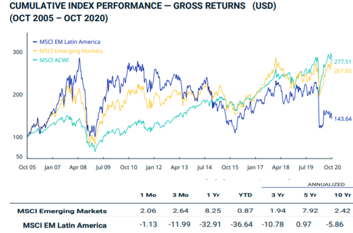 MSCI Emerging Latin America bourse