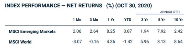 MSCI Emerging Markets Index bourse performance vs MSCI World