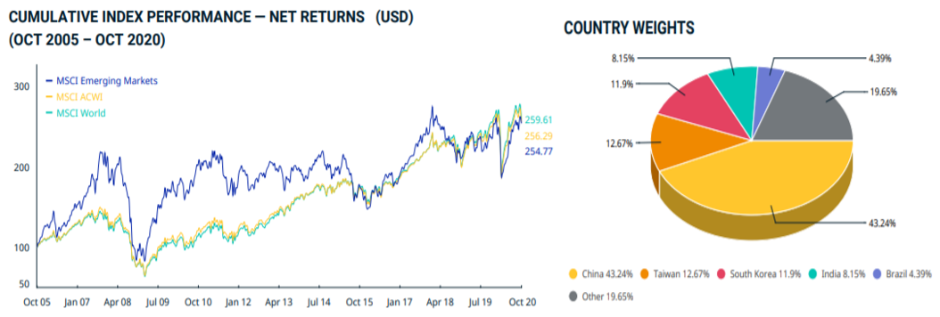 MSCI Emerging Markets Index bourse