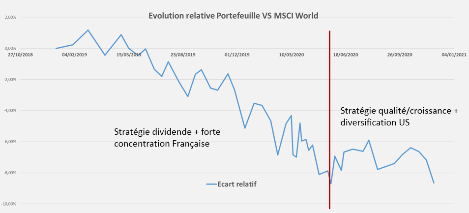 Performance relative Portefeuille Novembre 2020