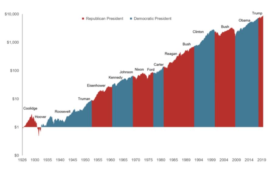 performance bourse election US