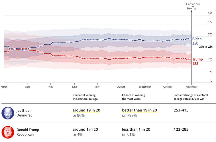 sondages résultats élections US bourse