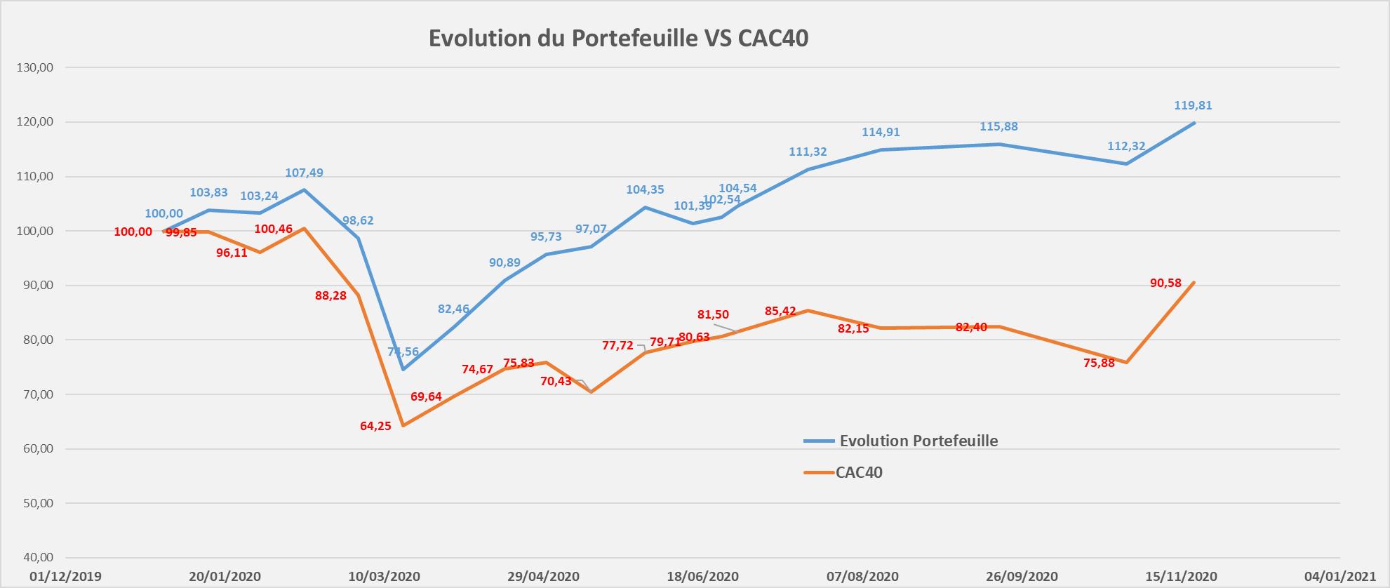 suivi performance portefeuille Mid & Small Croissance Novembre 2020