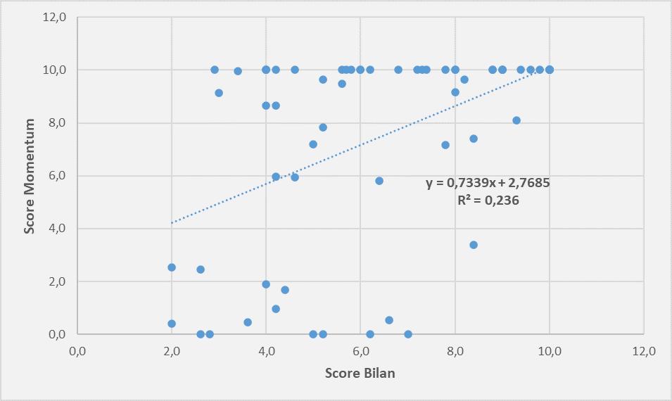 Screener score bilan