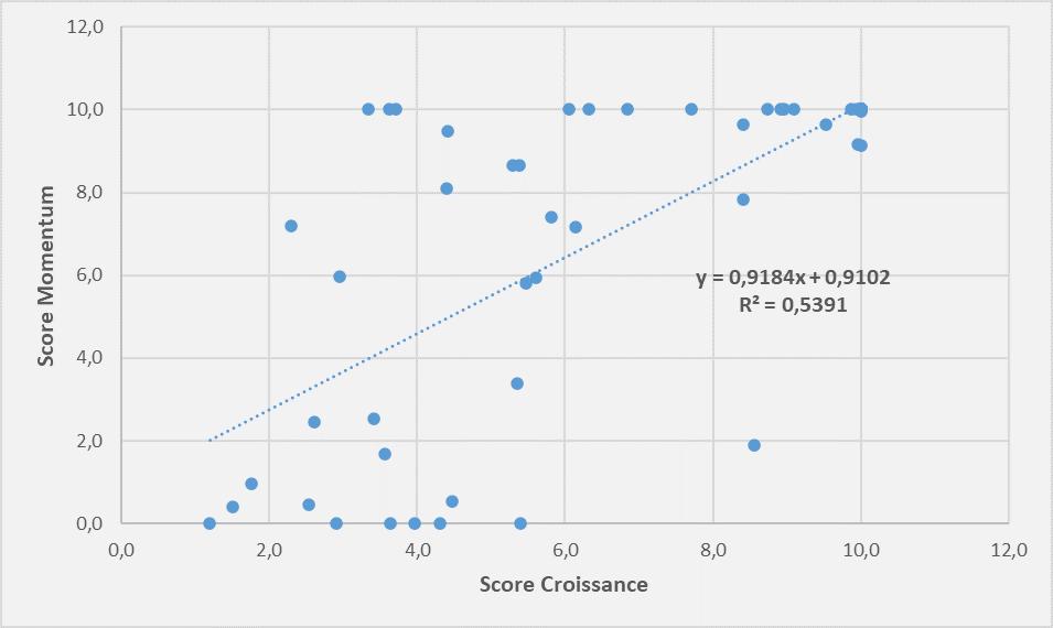 Screener score croissance