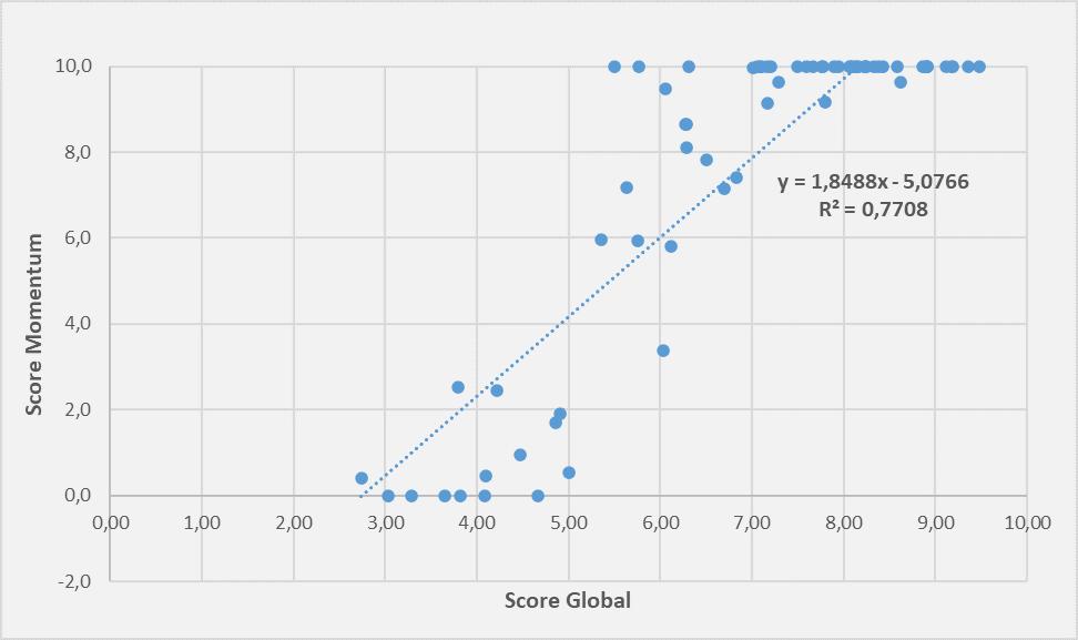 Screener score global bourse